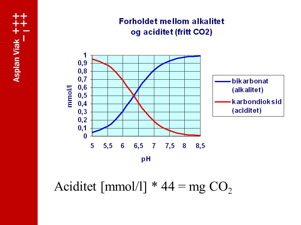 Aciditet [mmol/l] * 44 = mg CO2